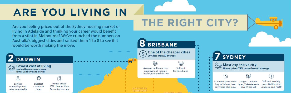 img-are-you-living-in-the-right-city-infographic